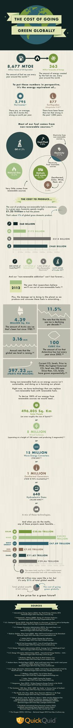 The cost of growing green globally