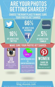 Are Your #Photos Getting #Shared?