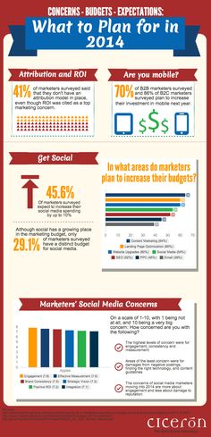 What To Plan For In 2014  #Infographic #Marketing B2B