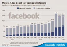 El blog de Miriam Alcázar: Aumento el tráfico de referencia de Facebook desde el móvil