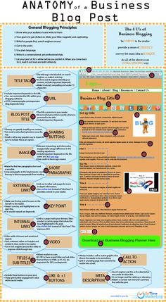 INFOGRAPHIC: ANATOMY OF A BUSINESS BLOG POST