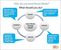 For a Successful Social Media Campaign Make Sure You Follow the Simplify360's 4 Mantra - Engage, Energize, Analyze and Interpret.  For more on  How to Create Social Media Campaigns read this: http://www.slideshare.net/bexdeep/how-to-create-social-media-campaigns