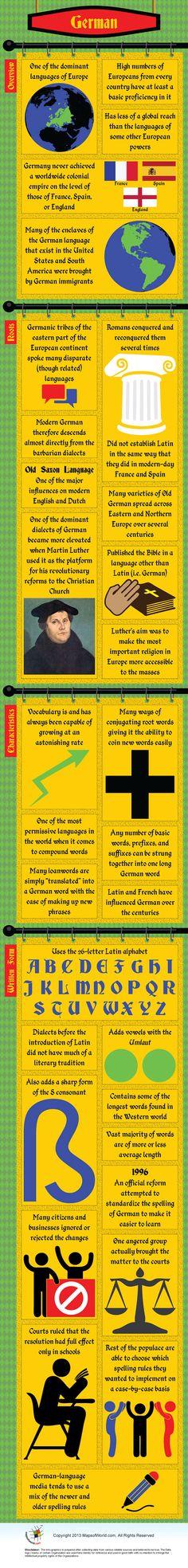 Infographic of German Language