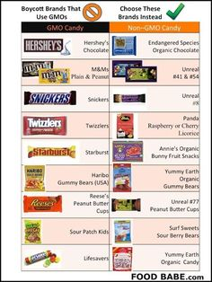 Help your family navigate better treats so you wont be tricked by Halloween sweets laden with GMOs! More Here: http://foodbabe.com/2012/10/10/does-your-favorite-candy-have-gmos