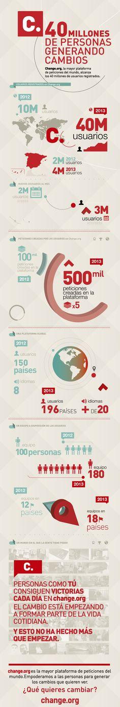 Los excelentes números de Change.org #infografia #infographic #internet