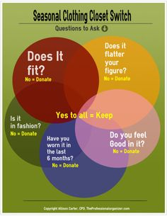 Questions to ask yourself when going through your closet.