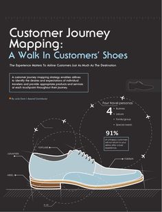 Customer Journey Mapping - an assortment of case studies & templates by Alex Baar via Slideshare (flying)
