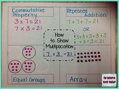 Ways to Show Multiplication (Freebie!)