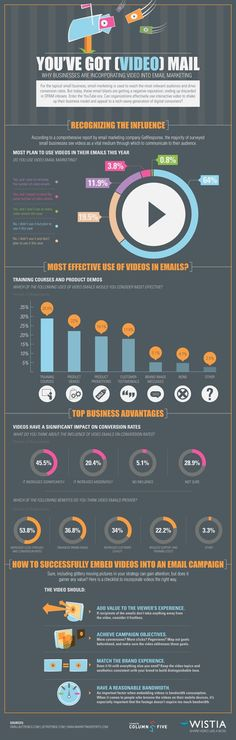 Video in an email | #infographic repinned by @Piktochart
