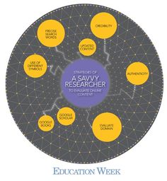 Teaching students better online research skills #classroom20 #edtech #tech #edchat #educhat