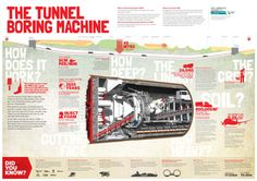 Road safety education news. July 8 2013. Poster has details of Auckland's monster tunneling machine, now en route for the Waterview Connection project.