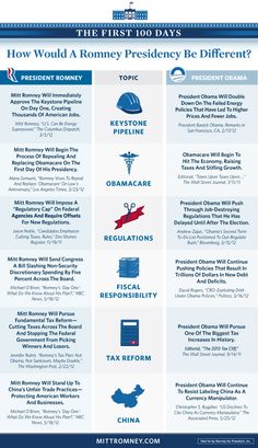 How Would A Romney Presidency Be Different? [Infographic]