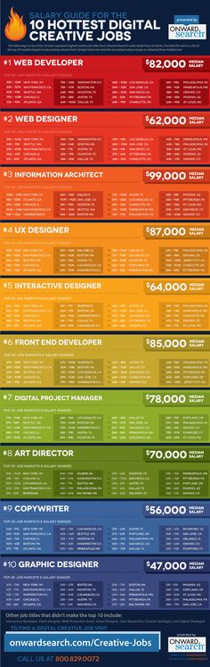 What Are The Salaries Of The 10 Hottest Digital Creative Jobs?