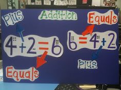 Anchor chart showing how to read math symbols in an equation.