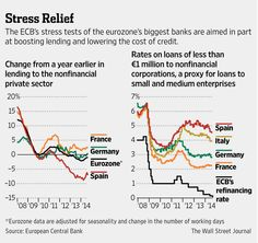 ECB stress tests of eurozone's biggest banks aim to boost lending and lower cost of credit http://on.wsj.com/1rKUmgz