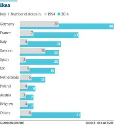 1/3 Twenty years since Sweden voted to join the EU - what's changed? http://gu.com/p/4398k/tw via @GuardianData @grbarnett