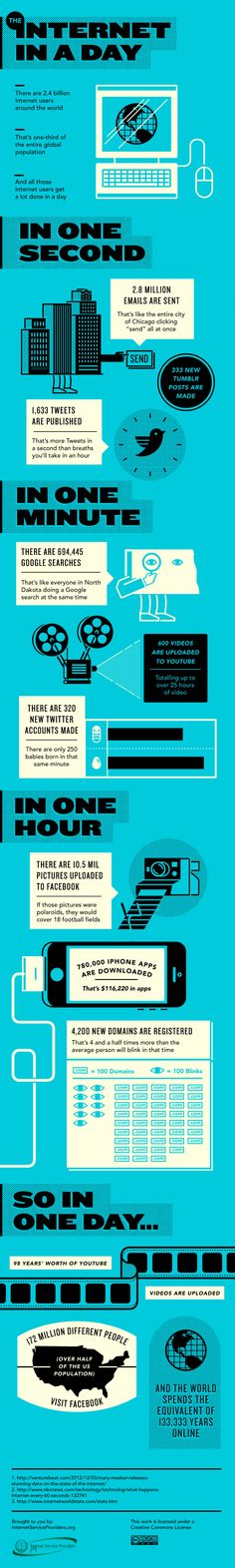 #Infographic: The #Internet In A Day