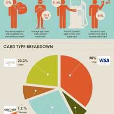 credit card ownership canada