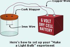Make a light bulb :: Edison Invents! :: Smithsonian Lemelson Center
