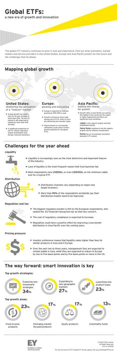 ETFs on track for spectacular global growth. Read the full report from #EY by clicking on the image.
