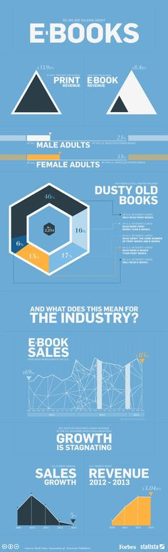 Global ebook industry is worth six times less than print – and it's already stagnating.  --  The chart was shared on Forbes by Niall McCarthy, data journalist at Statista, the world's largest statistics portal.