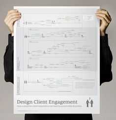 Design Client Engagement poster, $25 + shipping