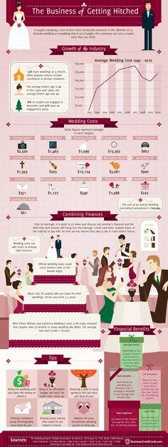 Fascinating wedding biz infographic. Pin pin!