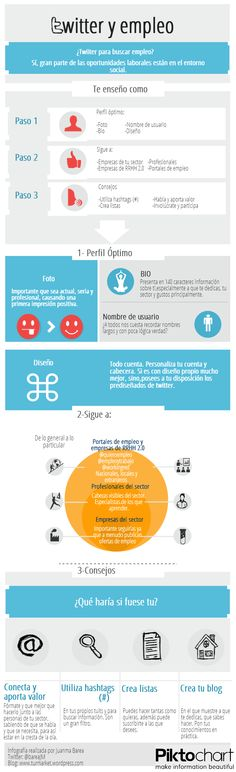 #Infografia #Twitter y #empleo: Infography. Twitter and employment