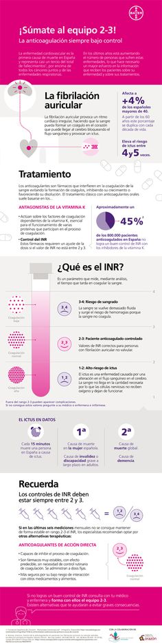 La anticoagulación s