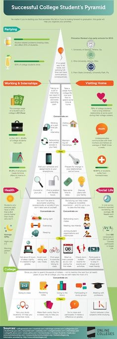 Going to college can cost a lot money and lead to a significant debt. How best to make use of your time college?  The Successful College Student Pyramid infographic helps you to organize your time effectively.
