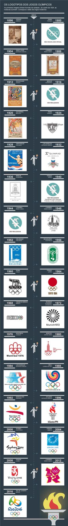 olympic games (logotypes) - in Portuguese