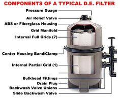 Hayward DE pool filter cutaway -