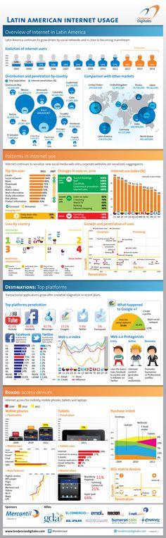 Uso de Internet en Latinoamérica #infografia #infographic #internet