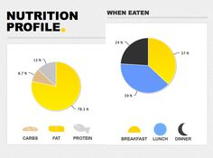 (partial) Nutrition value representation from livestrong.com http://www.livestrong.com/thedailyplate/nutrition-calories/food/almonds/unsalted-dry-roasted/