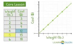 Find unit rate using graph...CCSS 8.EE.5