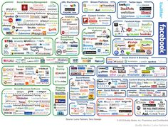 2012 LUMA Partners, Social Marketing ecosystem