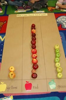 Hands-on apple graphing