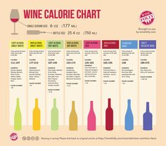 How many calories are in your favorite glass of red or white? Find out here!