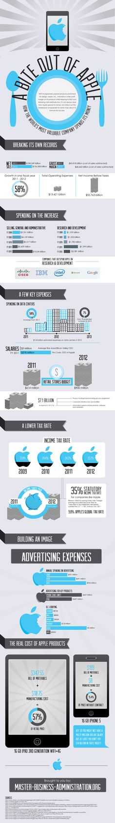 A Bite out of Apple #infografia #infographic