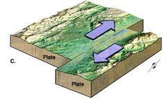 Transform fault plate tecton, tecton forc, scienc stuff, transform boundari, transform fault, earth scienc
