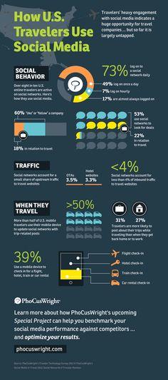 How U.S. Travelers Use Social Media