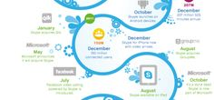 Skype is 9 years old. Skype infographics