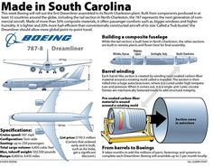 Boeing South Carolina's big day is here, with first 787 assembled in North Charleston set to make its debut