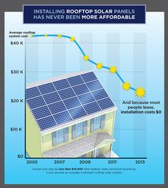 Rooftop solar has never been more affordable.