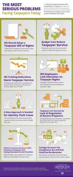 This #infographic from the National Taxpayer Advocate highlights some of the most serious problems faxing taxpayers today. #taxes