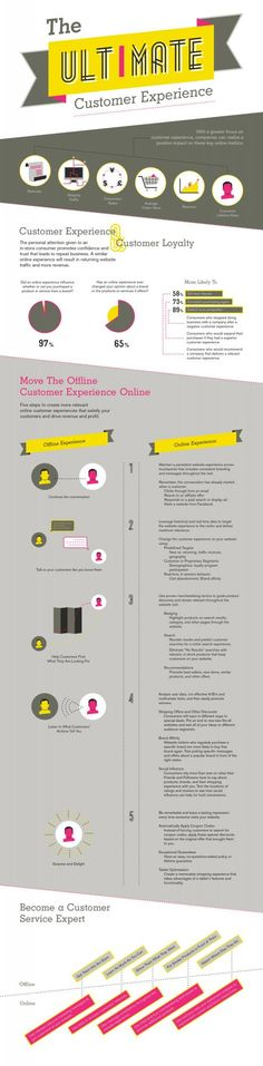 Infographic: The ultimate customer experience