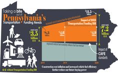 5 Graphics Every Pennsylvania Driver Should See from the PA Report Card