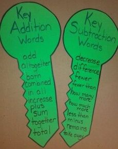 Key Addition & Subtraction Words. Perfect for my little guy starting kindergarten this year, and also for my daughter starting her Freshman year in High School (who struggles with math story problems).