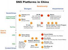 SNS Platforms in Chi