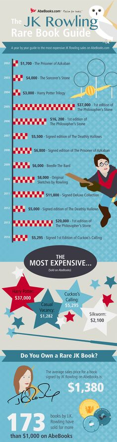 AbeBooks Infographic: The JK Rowling Rare Book Guide